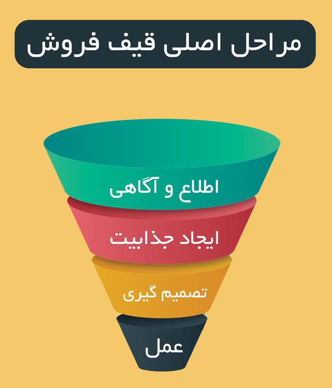 مراحل اصلی قیف فروش
