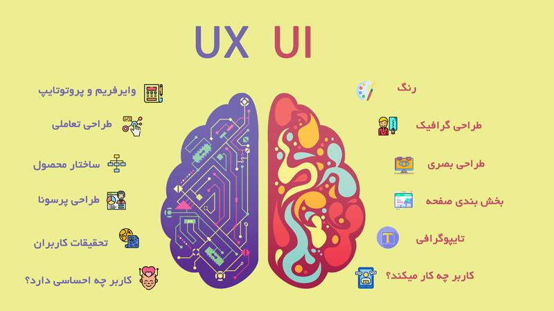 تفاوت طراح تجربه کاربری و طراحی رابط کاربری