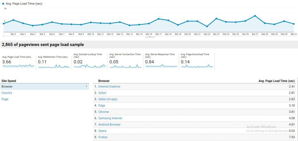 گزارش کلی وضعیت سرعت سایت