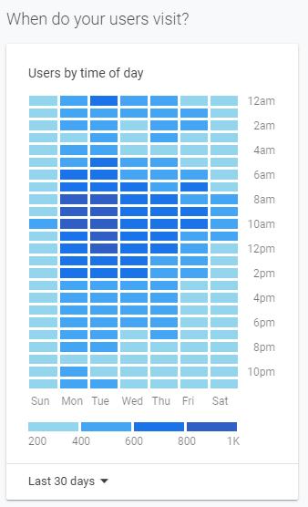 بررسی کلی زمان فعالیت کاربران
