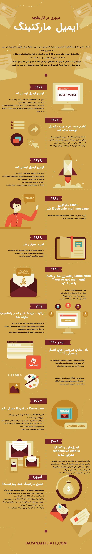 تاریخچه بازاریابی ایمیلی چیست؟
