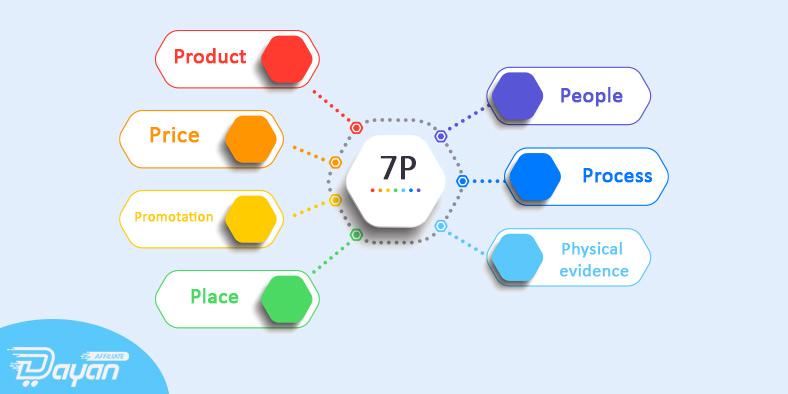 بررسی مدل 7p